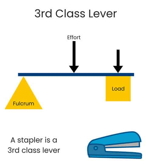 3rd class lever for cub scouts example