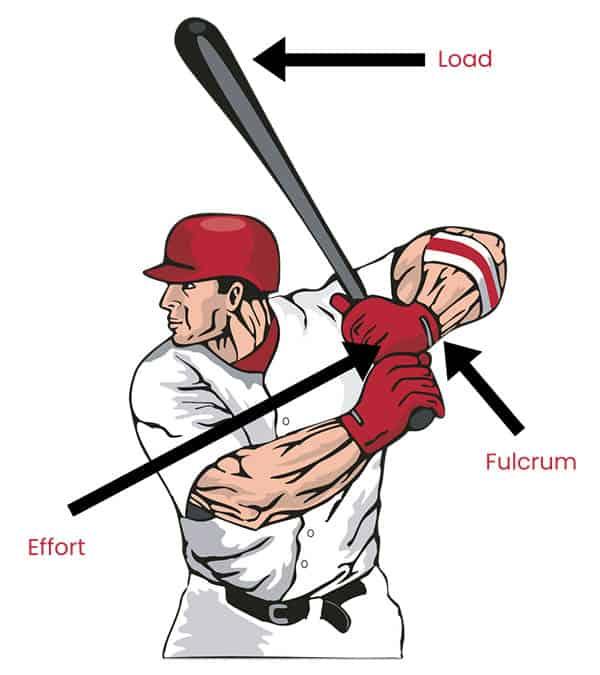 Baseball lever
