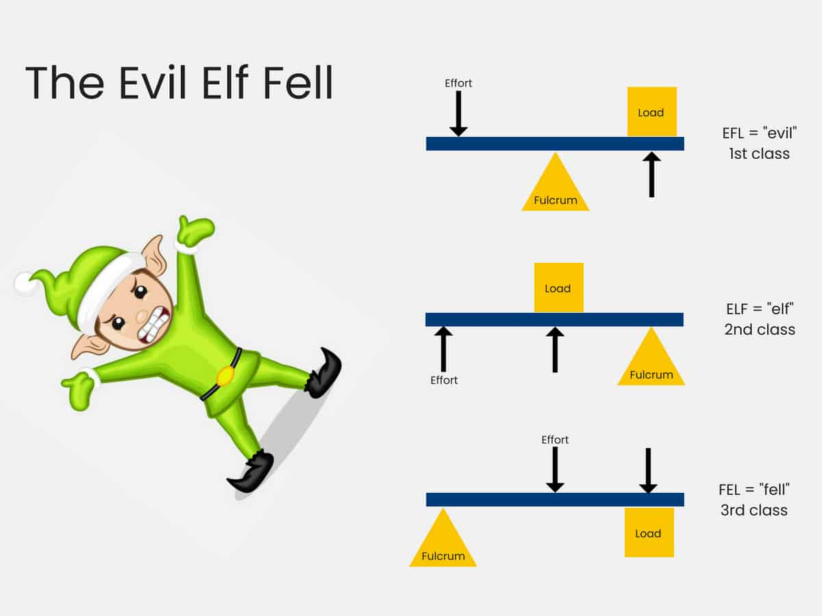The Evil Elf Fell